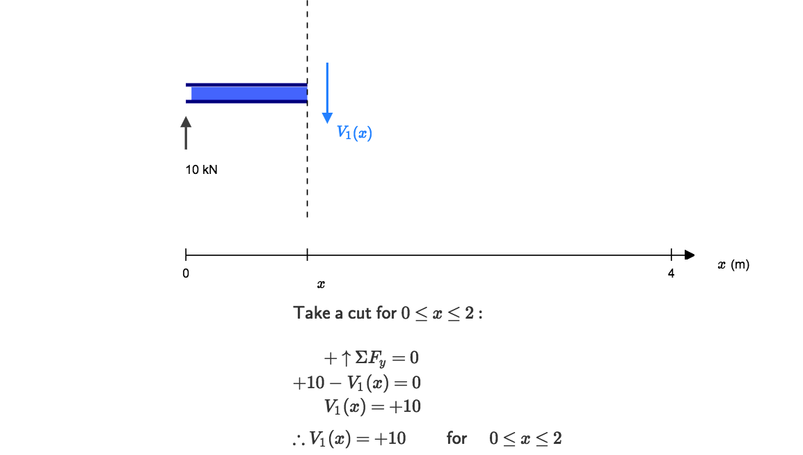 shear force and bending moment diagram calculator pdf