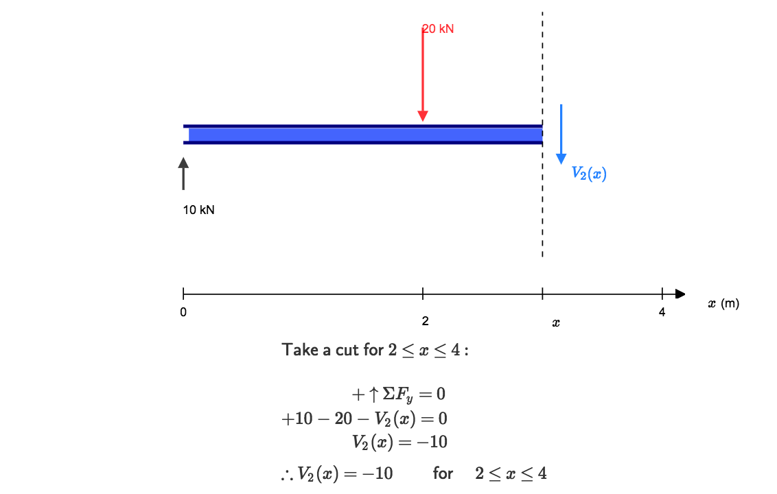 how to calculate shear force diagrams cloud structural