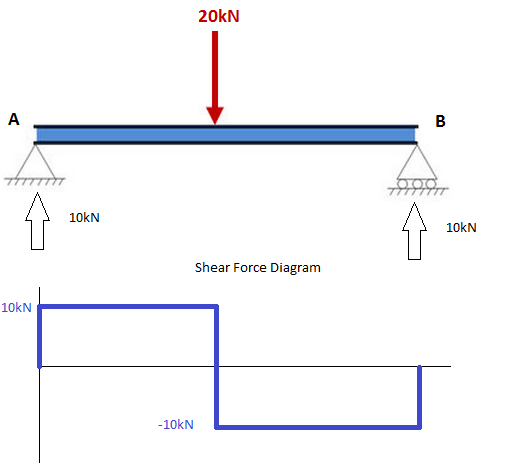 a tutorial on how to calculate shear force in beams ... diagram of force