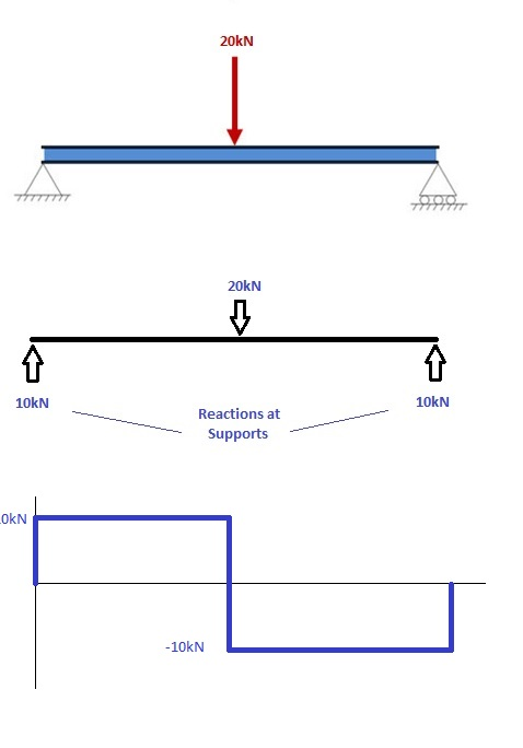 find body diagram how to draw bending moment diagrams | skyciv