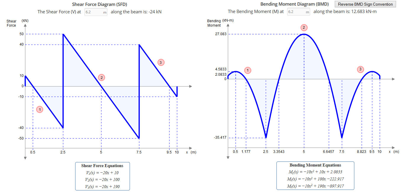 pro beam calculator for deflection  shear and bending Shear Moment Diagram Rules free shear force and bending moment diagram calculator
